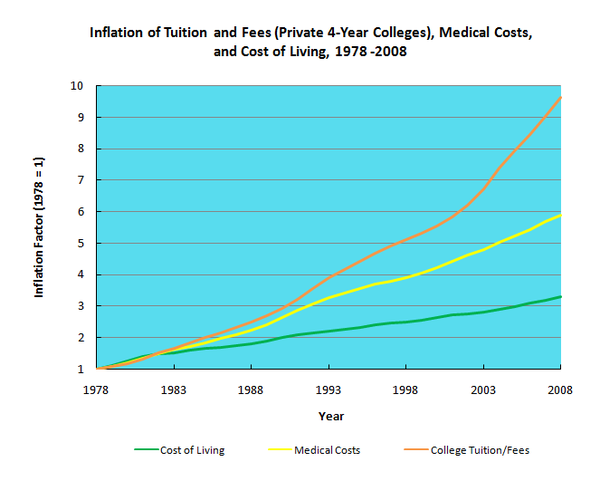 """Excess inflation of college tuition illustrated"""